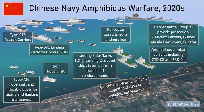 05 Chinese Navy's Amphibious Warfare