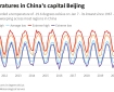 Beijing temperatures for last decade