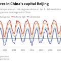 Beijing temperatures for last decade