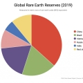Global Rare Earth Reserves