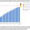China doubled the coal power capacity that OECD countries took offline