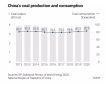 China's Coal Production and Consumption